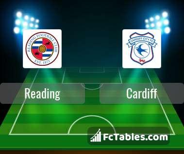 Reading Cardiff City H2H