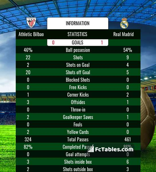 Preview image Athletic Bilbao - Real Madrid