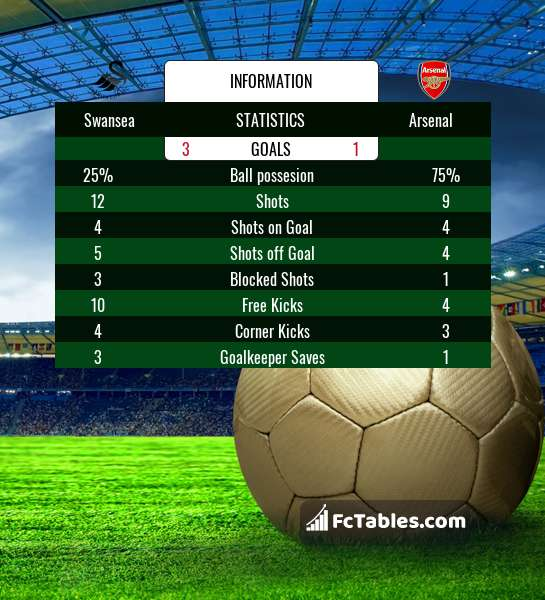 Preview image Swansea - Arsenal