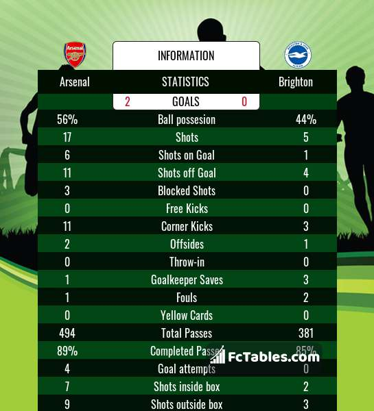 Preview image Arsenal - Brighton
