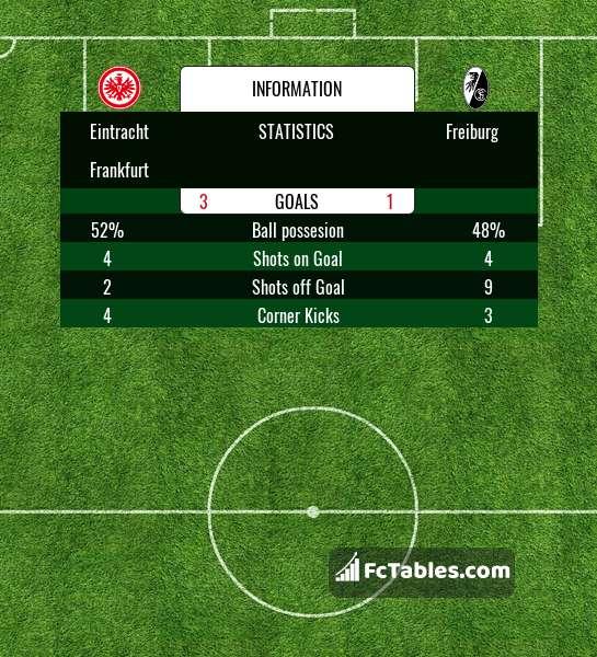 Preview image Eintracht Frankfurt - Freiburg
