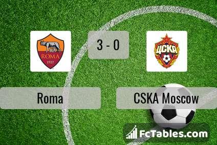 Preview image Roma - CSKA Moscow