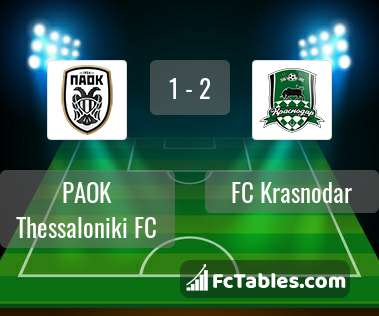 Paok Thessaloniki Fc Vs Fc Krasnodar H2h 30 Sep 2020 Head To Head Stats Prediction