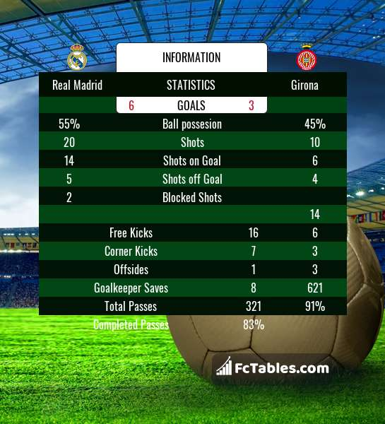 Preview image Real Madrid - Girona