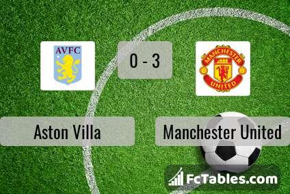 Anteprima della foto Aston Villa - Manchester United