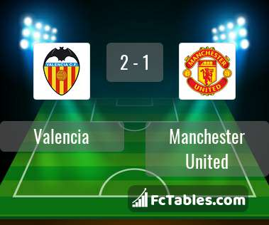 Preview image Valencia - Manchester United