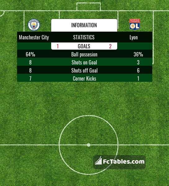 Preview image Manchester City - Lyon
