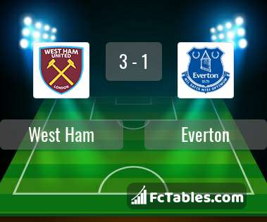 Preview image West Ham - Everton