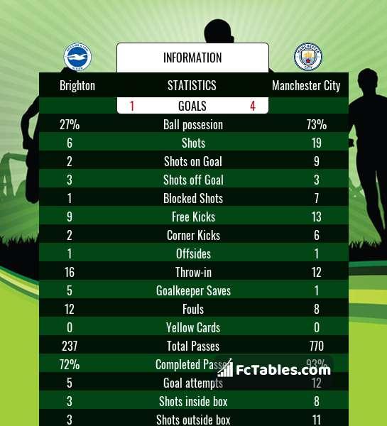 Anteprima della foto Brighton & Hove Albion - Manchester City