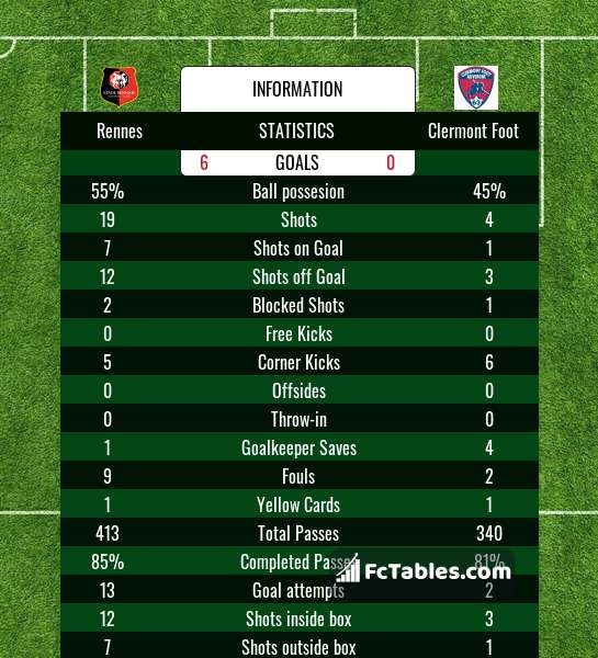 Preview image Rennes - Clermont Foot