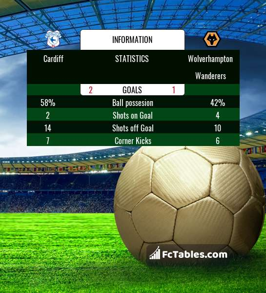 Preview image Cardiff - Wolverhampton Wanderers