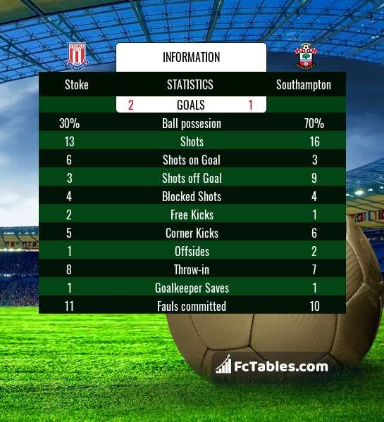 Preview image Stoke - Southampton