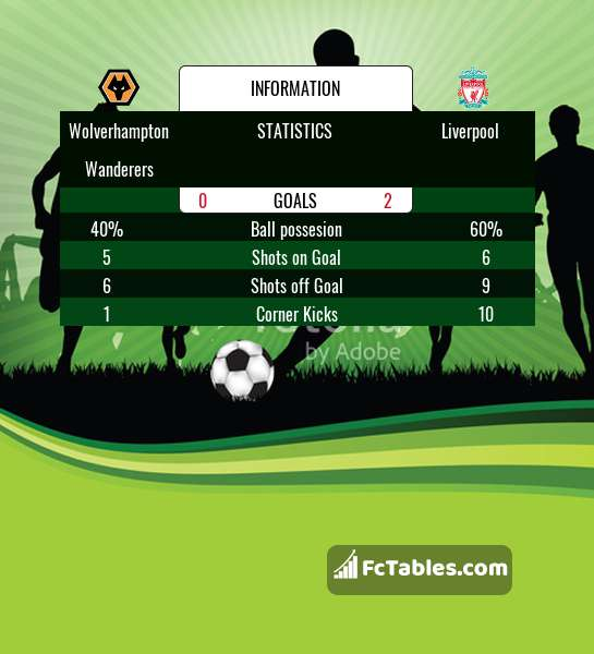 Preview image Wolverhampton Wanderers - Liverpool