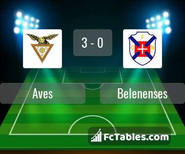 Anteprima della foto Aves - Belenenses
