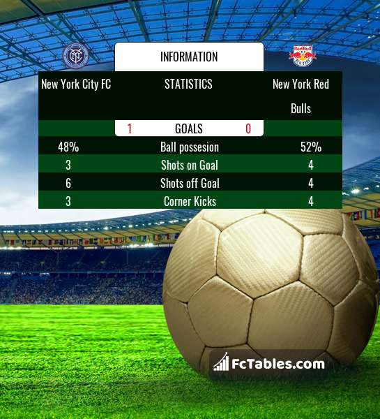 Anteprima della foto New York City FC - New York Red Bulls