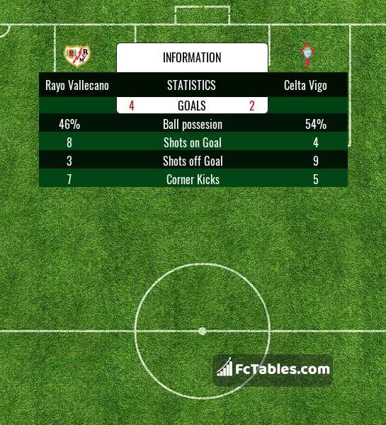 Preview image Rayo Vallecano - Celta Vigo