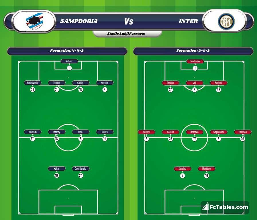 Podgląd zdjęcia Sampdoria - Inter Mediolan