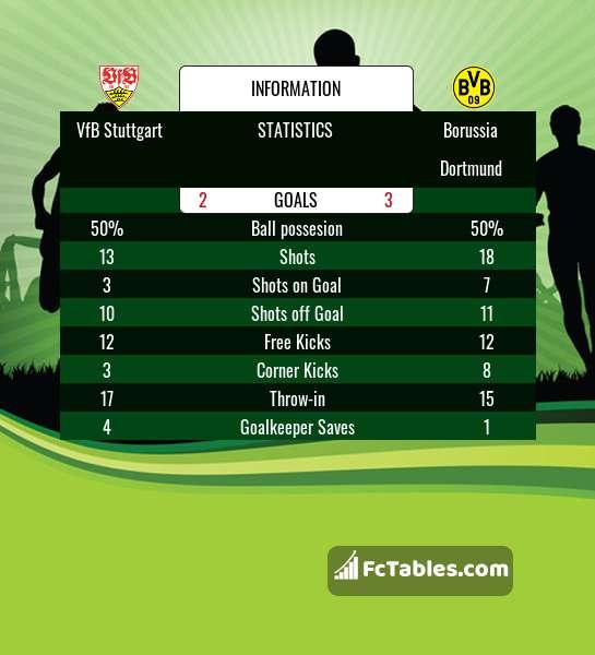 Podgląd zdjęcia VfB Stuttgart - Borussia Dortmund