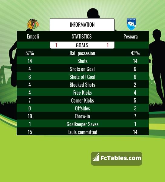 Preview image Empoli - Pescara