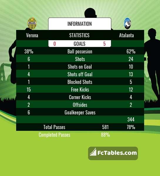 Preview image Verona - Atalanta