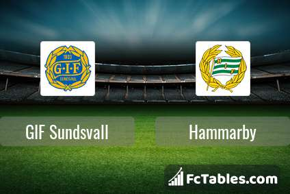Preview image GIF Sundsvall - Hammarby