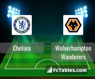 Chelsea Wolverhampton Wanderers H2H