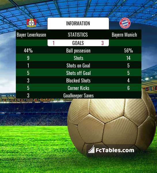 Preview image Bayer Leverkusen - Bayern Munich
