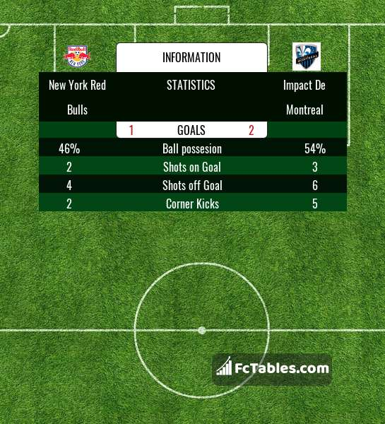 Preview image New York Red Bulls - Impact De Montreal