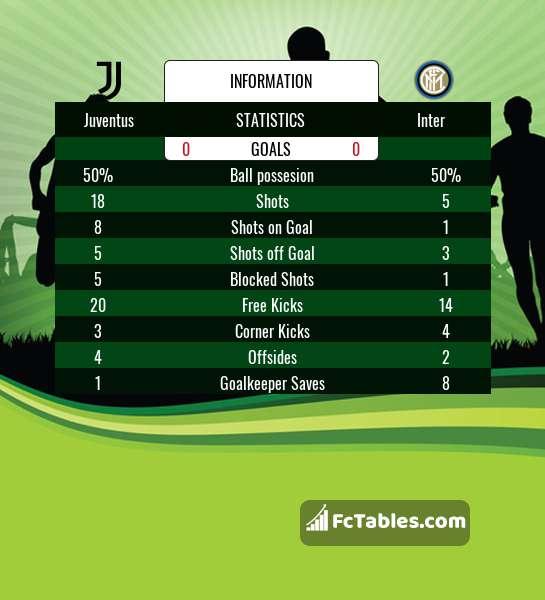 Podgląd zdjęcia Juventus Turyn - Inter Mediolan