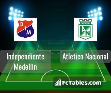 Atletico Nacional Independiente Medellin H2H
