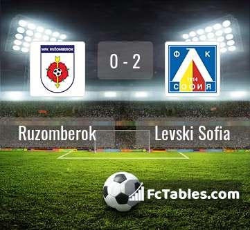 Preview image Ruzomberok - Levski Sofia
