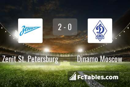 Preview image Zenit St. Petersburg - Dinamo Moscow