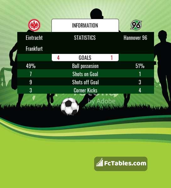 Preview image Eintracht Frankfurt - Hannover 96
