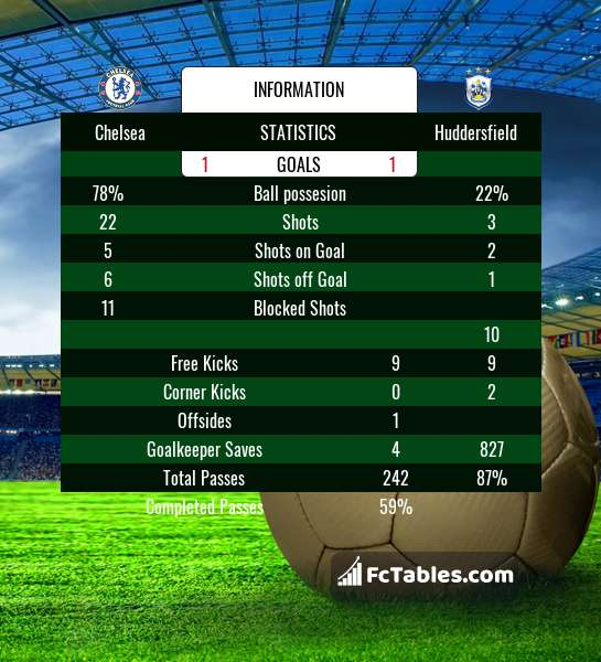Preview image Chelsea - Huddersfield
