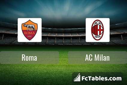 AS Roma AC Milan H2H