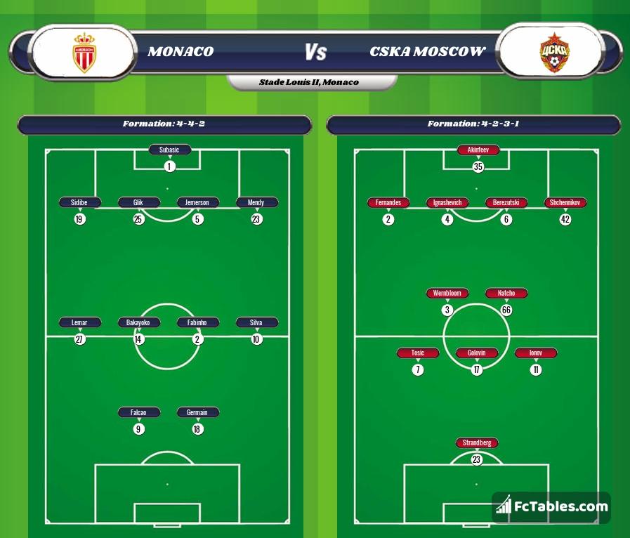 Monaco Vs Cska Moscow H2h 2 Nov 2016 Head To Head Stats