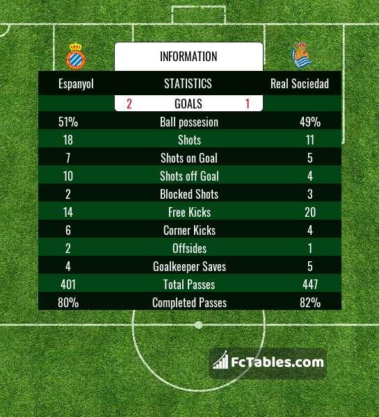 Anteprima della foto Espanyol - Real Sociedad