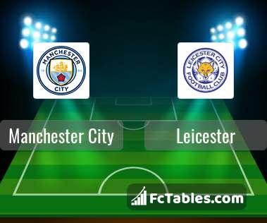 Podgląd zdjęcia Manchester City - Leicester City