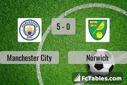Podgląd zdjęcia Manchester City - Norwich City