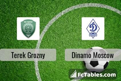 Podgląd zdjęcia Terek Grozny - Dynamo Moskwa