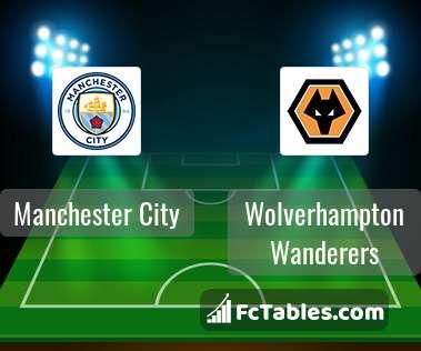 Manchester City Wolverhampton Wanderers H2H