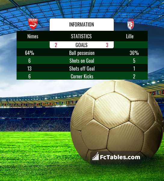 Preview image Nimes - Lille