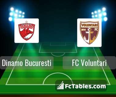 Dinamo Bukareszt FC Voluntari H2H