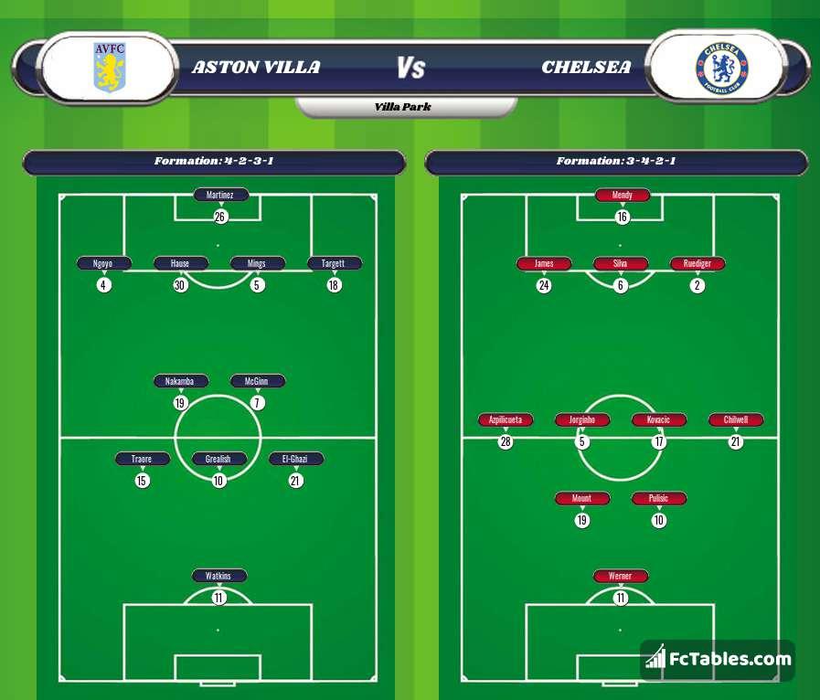 Preview image Aston Villa - Chelsea