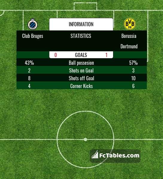 Preview image Club Bruges - Borussia Dortmund