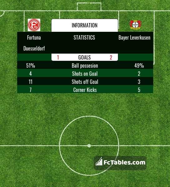 Preview image Fortuna Duesseldorf - Bayer Leverkusen