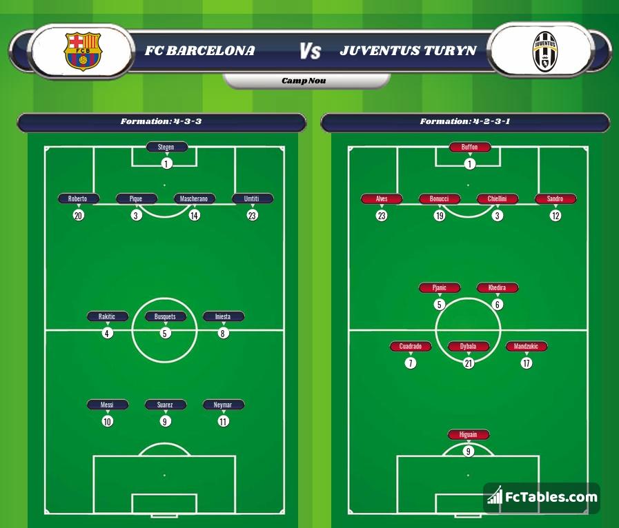 Preview image Barcelona - Juventus