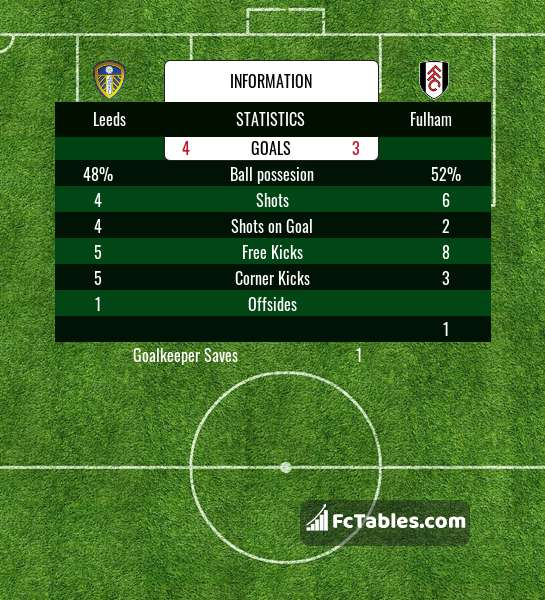 Preview image Leeds - Fulham