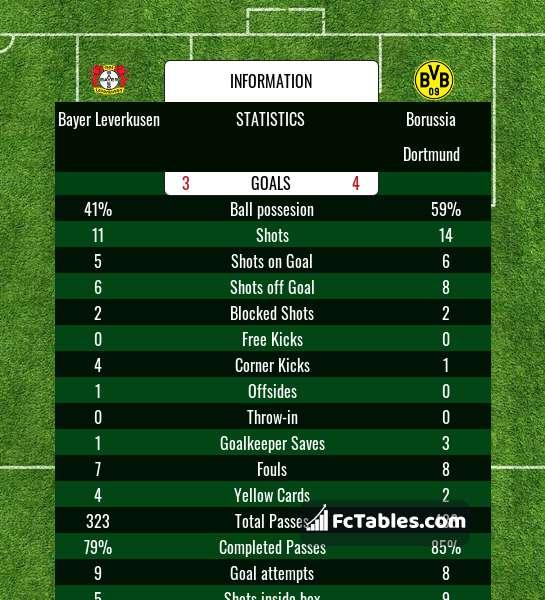 Podgląd zdjęcia Bayer Leverkusen - Borussia Dortmund