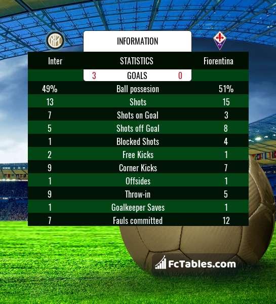 Preview image Inter - Fiorentina